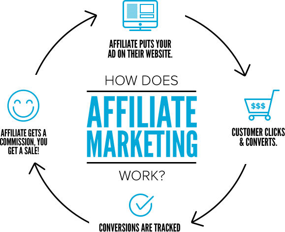Tips Memulai Bisnis Online Affiliate Marketing